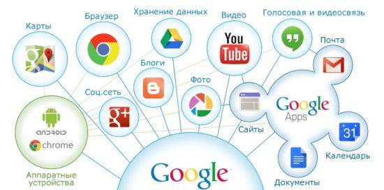 sozdak-google-1-550x272.jpg