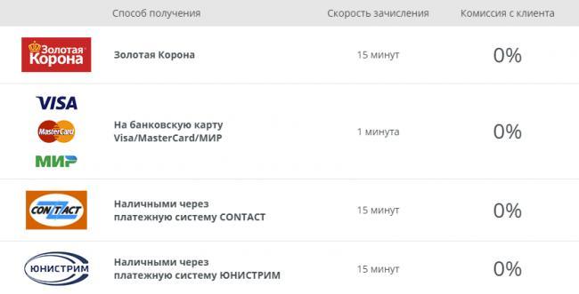 migcredit-sposoby-polucheniya-zaima.png