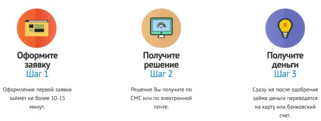 web-zaim-kak-poluchit-zaim.png