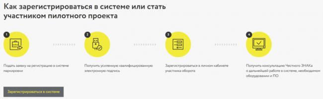 chznak-registration-steps-1024x316.png