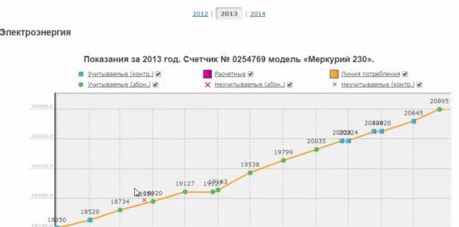 grafik-peredachi-pokazaniy.png