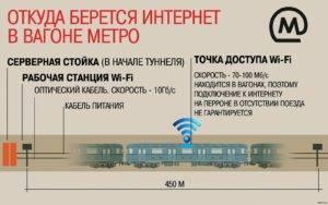Shema-funktsionirovaniya-wi-fi-v-Moskve-300x188.jpg