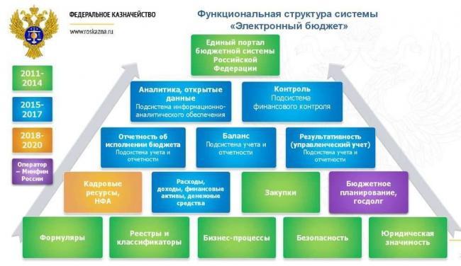 elektronnyj-byudzhet-chto-eto-e1564755287712.jpg