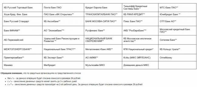 1532500504_spisok_bankov_dya_oplati_kreditov.jpg