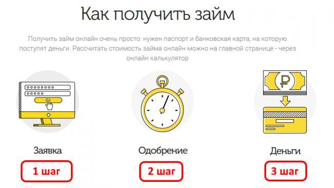 webbankir-poluchenie-zaima-1.png