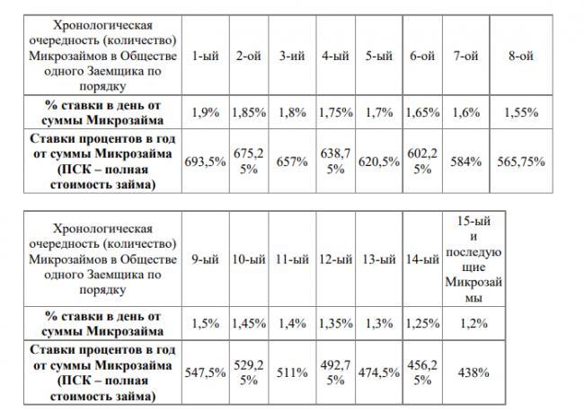 webbankir-procentnaya-stavka.png